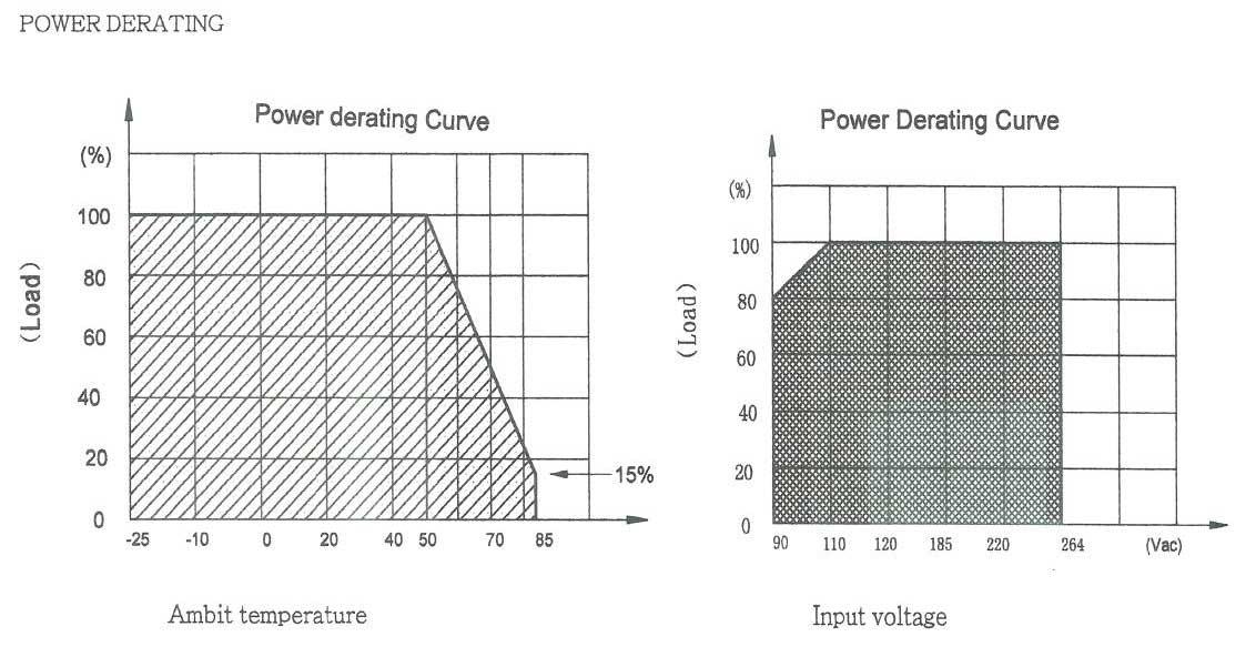 Declassamento potenza Trasformatori DC in box EI30